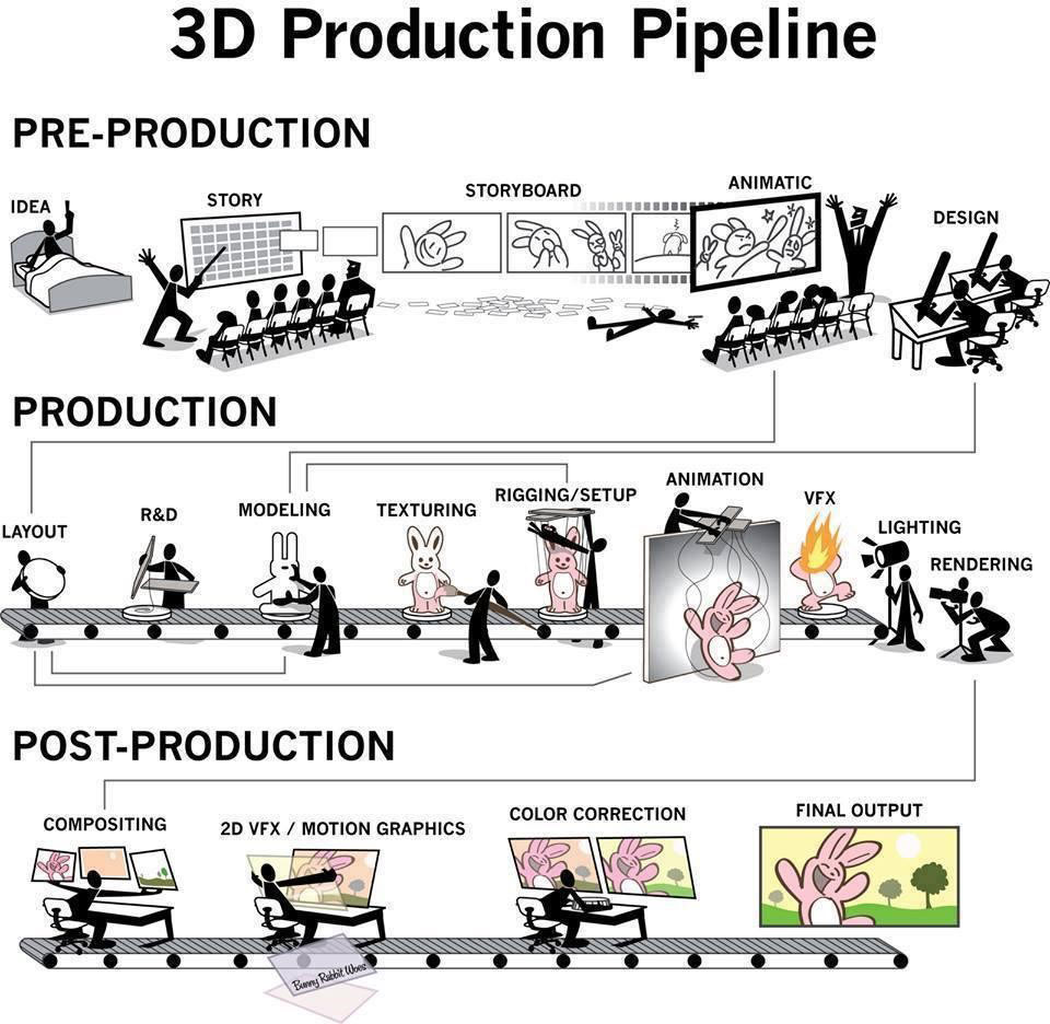 3D Production Pipeline